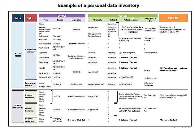 Examples Of A Personal Data Inventory